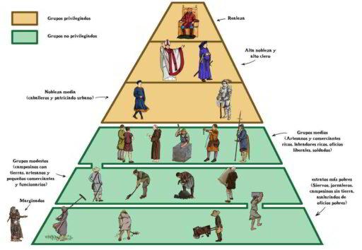 Pirámide social durante la edad media basada en el sistema feudal