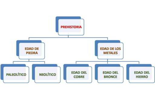 esquema-etapas-periodos-historia-prehistoria