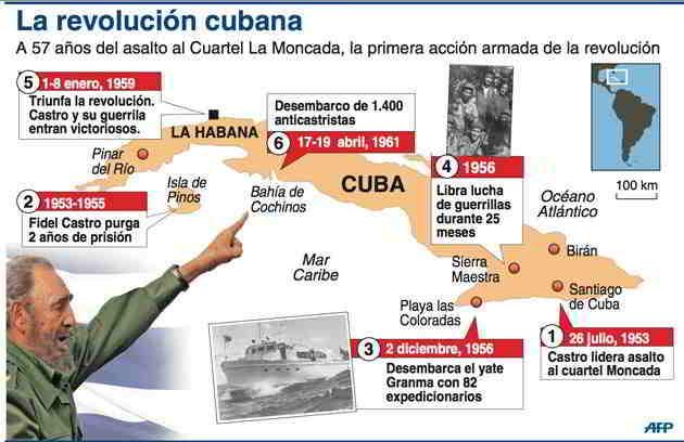mapa-resumen-revolucion-cubana